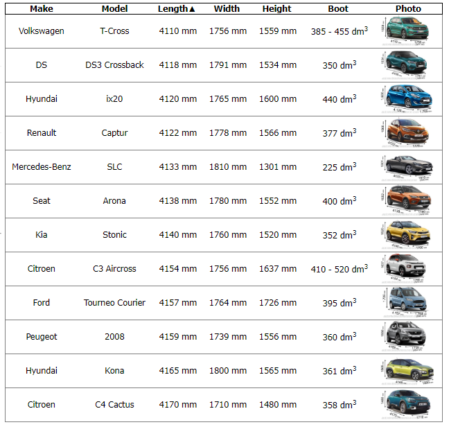what is the average length of a car